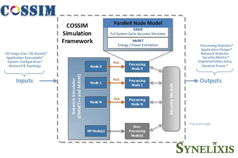Synelixis leads COSSIM Project to successful completion